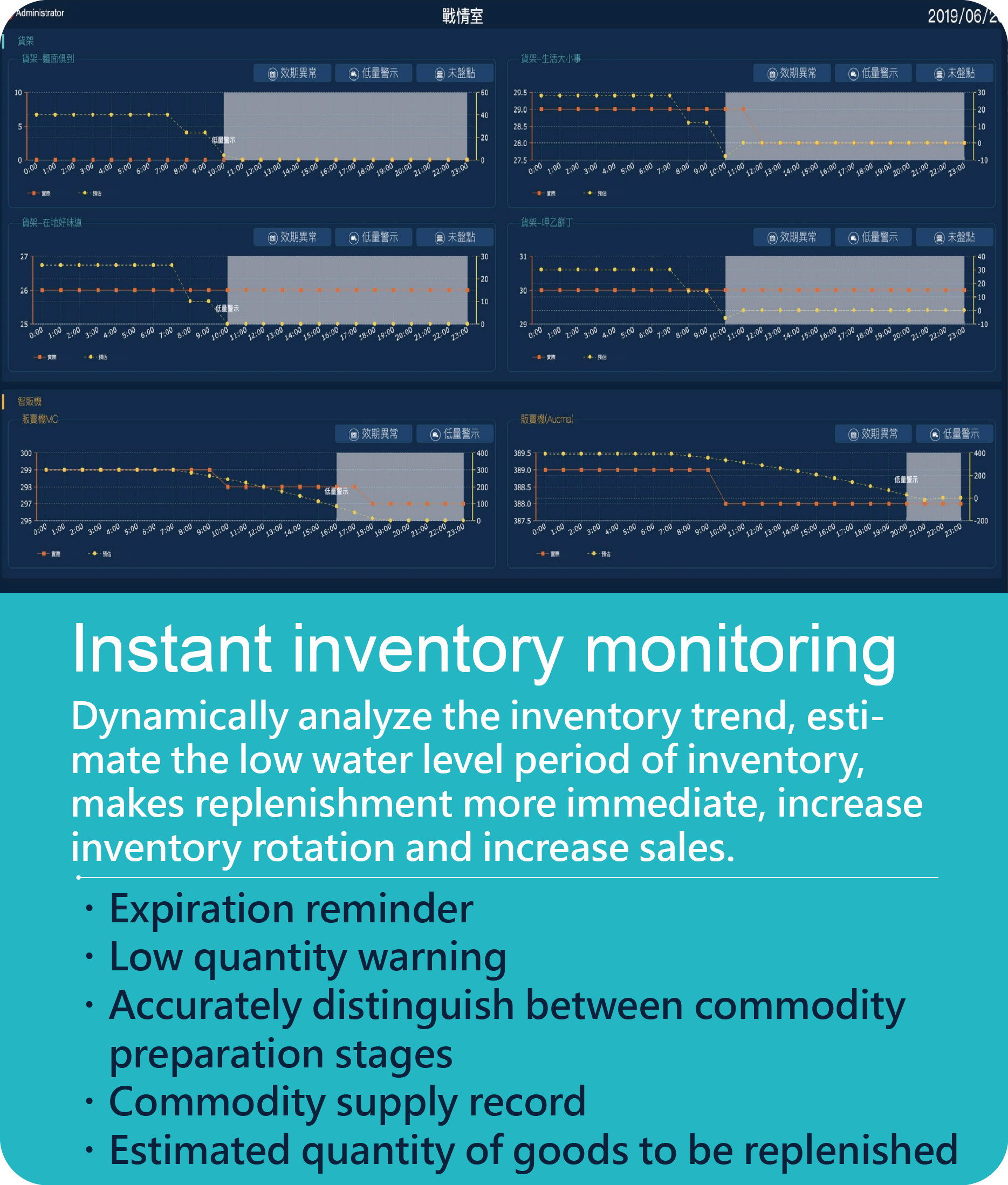 Instant inventory monitoring